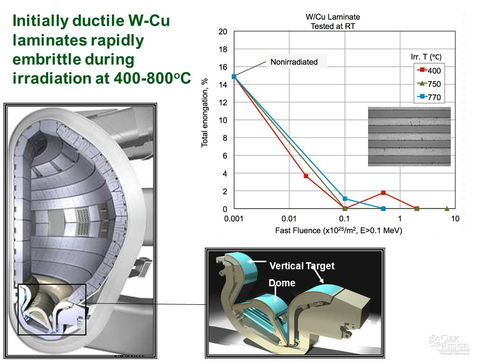 Initially ductile W-Cu laminates rapidly embrittle during irradiation at 400-800oC