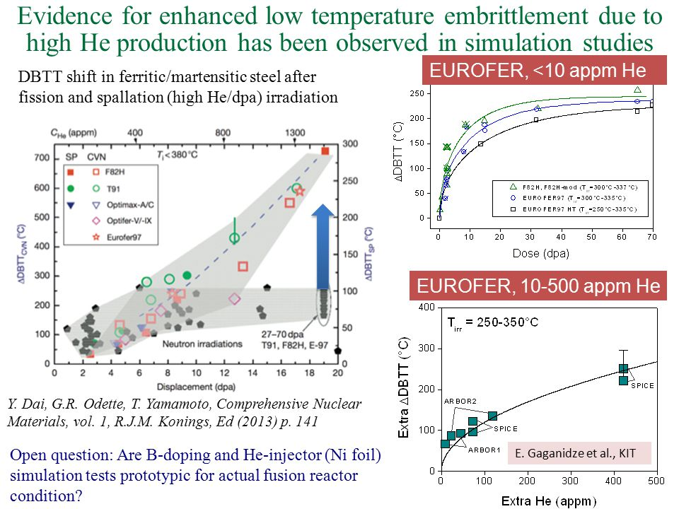 Evidence for enhanced low temperature embrittlement due to high He production has been observed in simulation studies