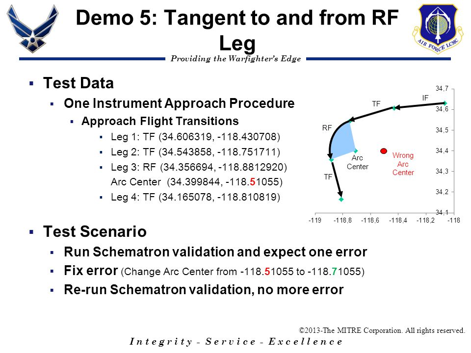 Demo 5: Tangent to and from RF Leg