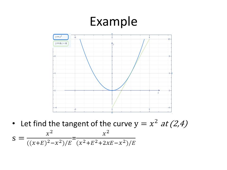 Example Let find the tangent of the curve y= 𝑥 2 at (2,4)