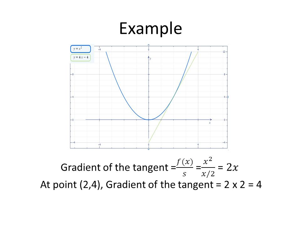 Example Gradient of the tangent = 𝑓(𝑥) 𝑠 = 𝑥 2 𝑥/2 = 2𝑥 At point (2,4), Gradient of the tangent = 2 x 2 = 4