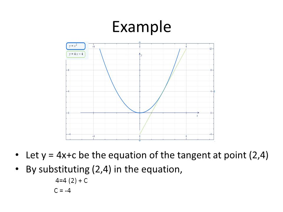 Example Let y = 4x+c be the equation of the tangent at point (2,4)