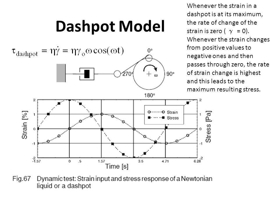 Whenever the strain in a dashpot is at its maximum, the rate of change of the strain is zero ( g = 0).