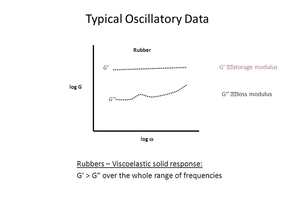 Typical Oscillatory Data
