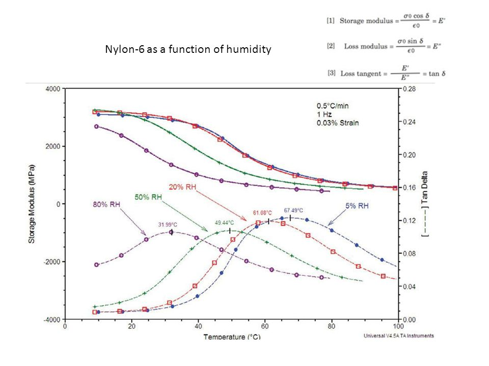 Nylon-6 as a function of humidity