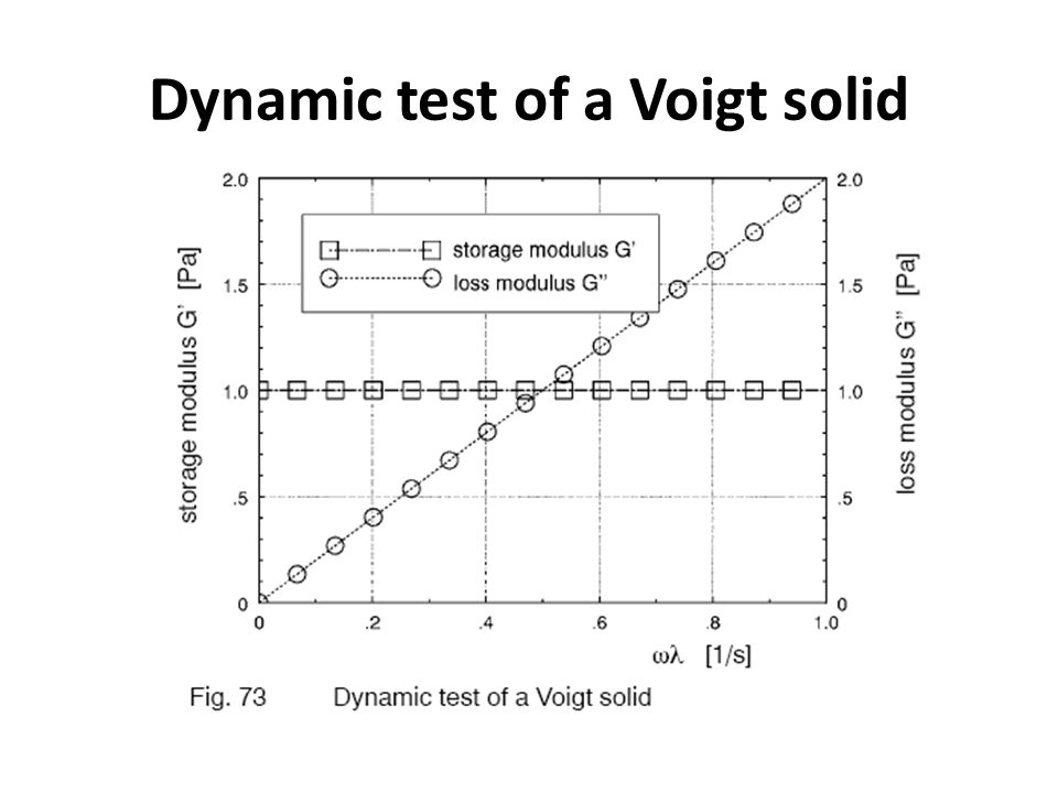 Dynamic test of a Voigt solid