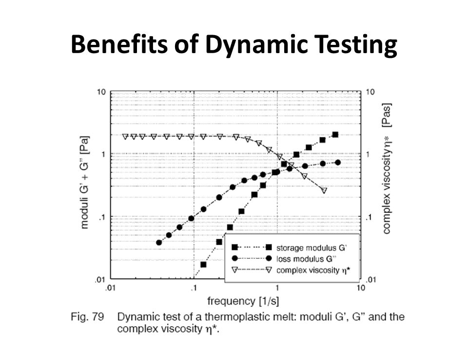 Benefits of Dynamic Testing