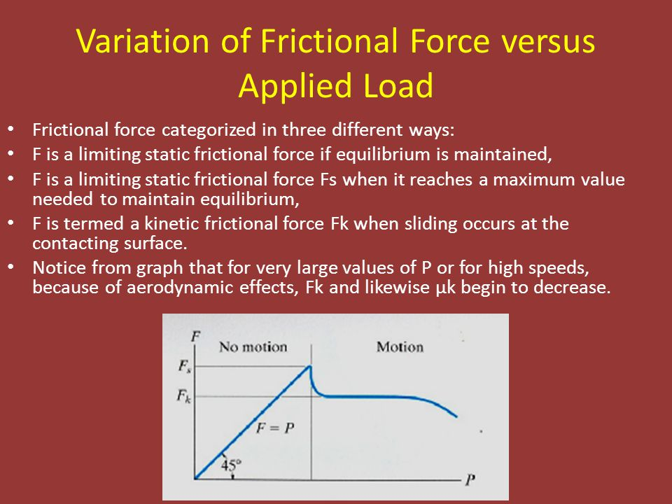 Variation of Frictional Force versus Applied Load