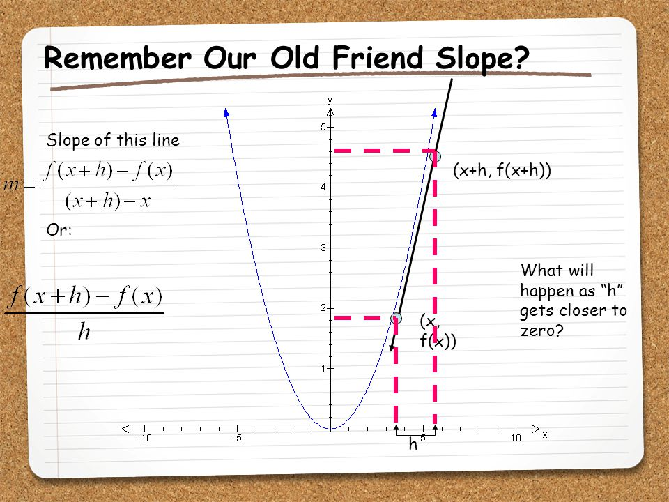 Remember Our Old Friend Slope
