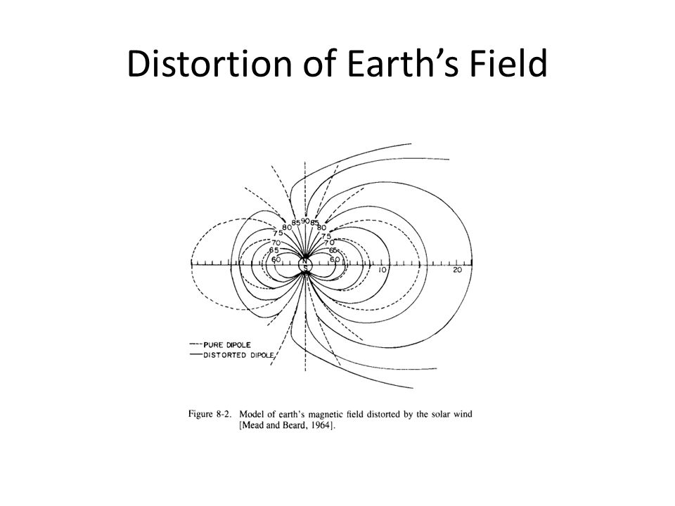Distortion of Earth's Field