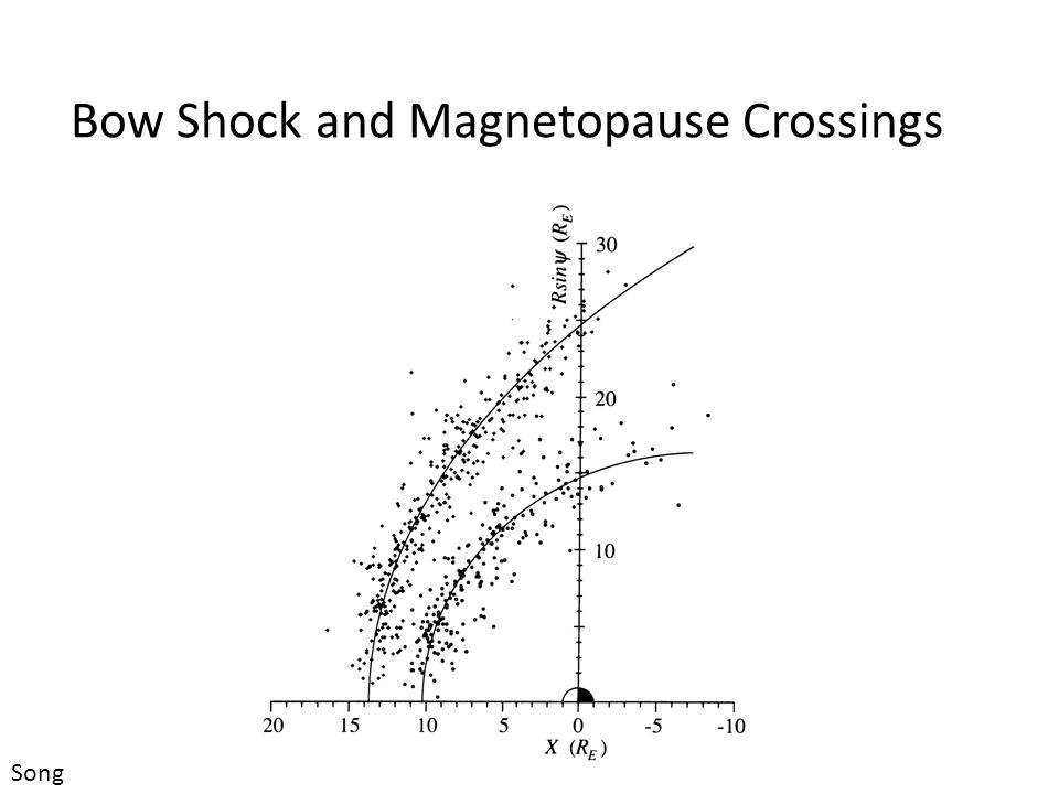 Bow Shock and Magnetopause Crossings