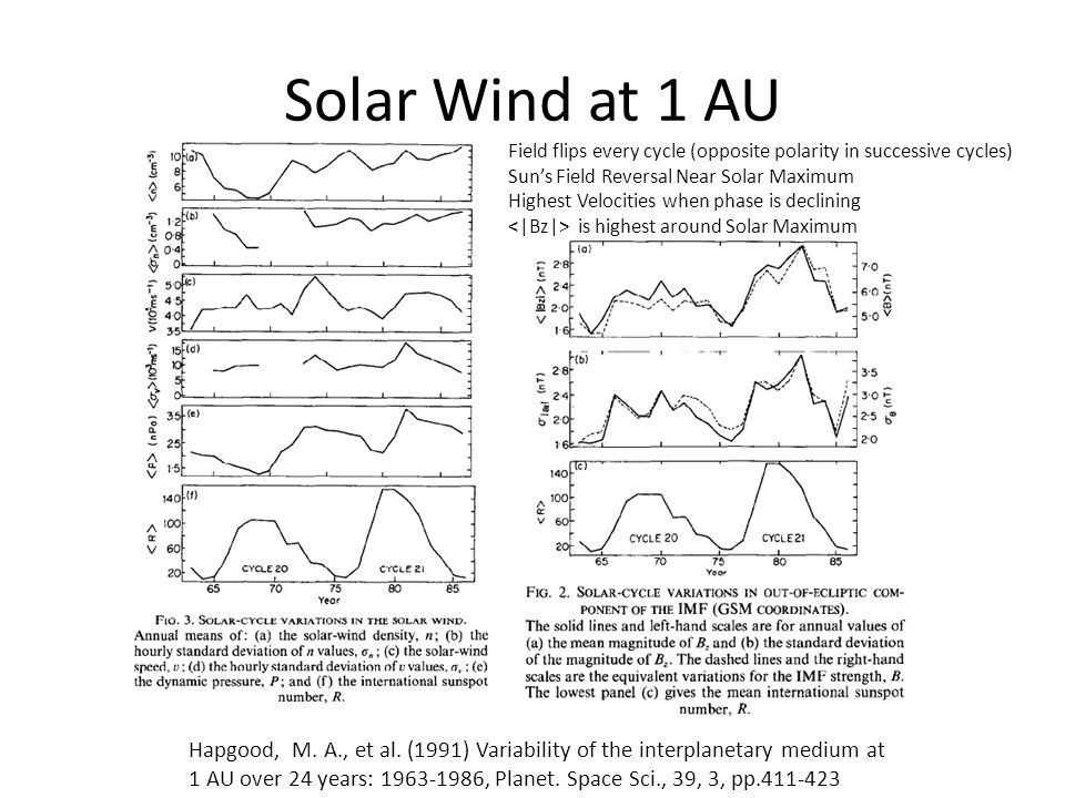 Solar Wind at 1 AU Field flips every cycle (opposite polarity in successive cycles) Sun's Field Reversal Near Solar Maximum.