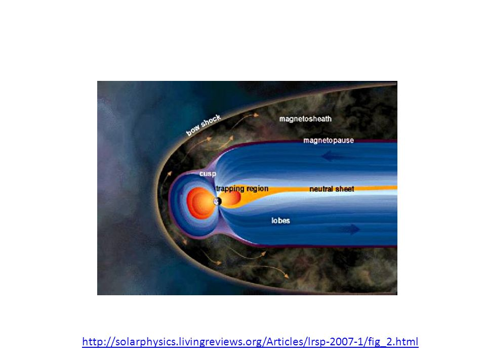 http://solarphysics. livingreviews. org/Articles/lrsp-2007-1/fig_2