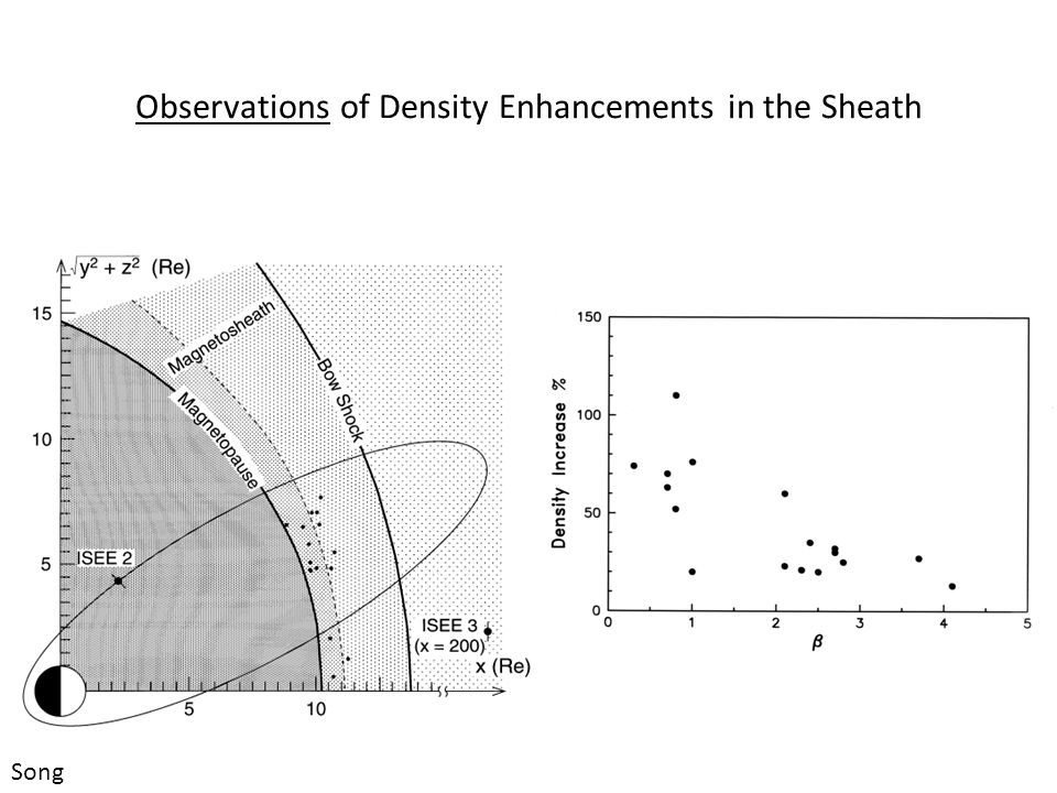 Observations of Density Enhancements in the Sheath