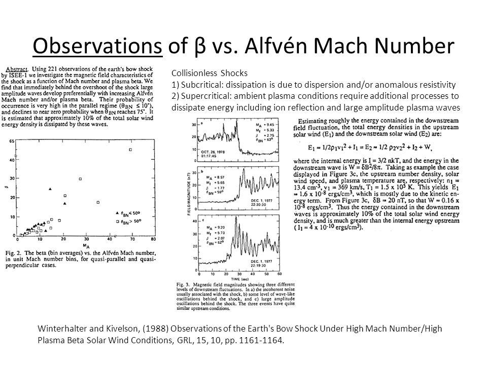 Observations of β vs. Alfvén Mach Number