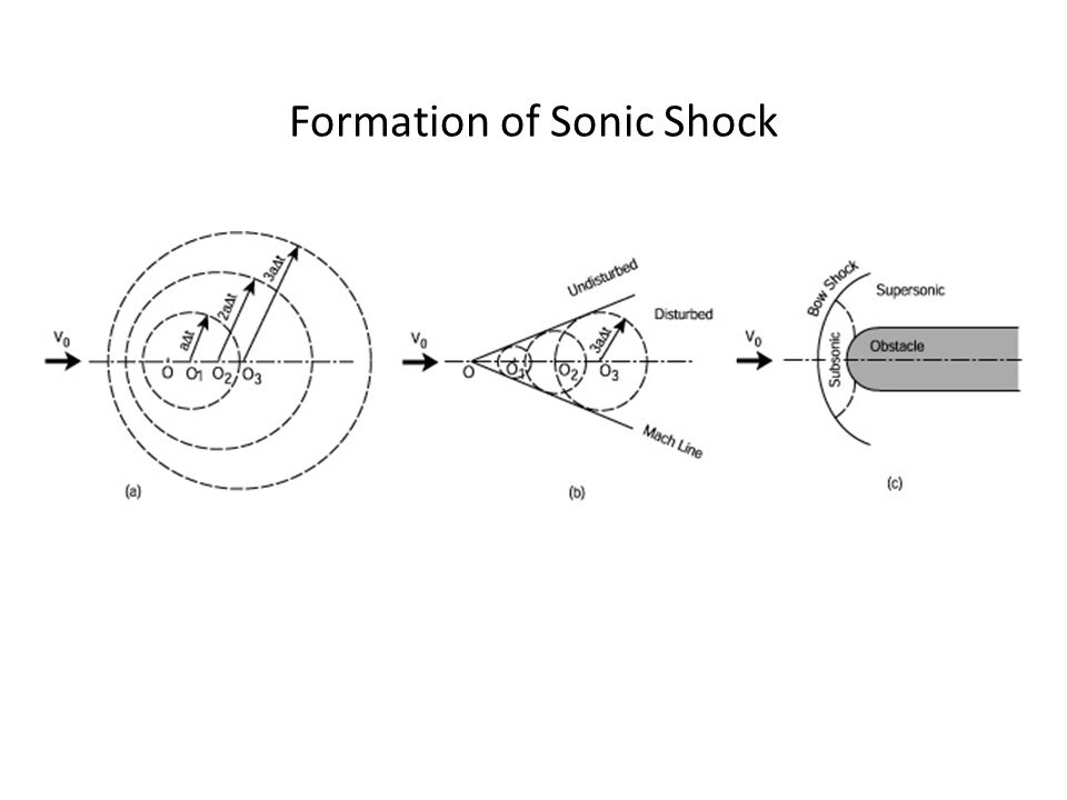 Formation of Sonic Shock