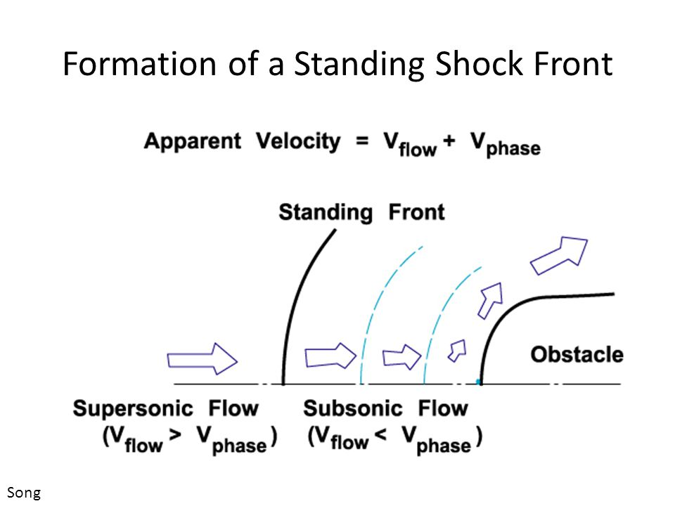Formation of a Standing Shock Front