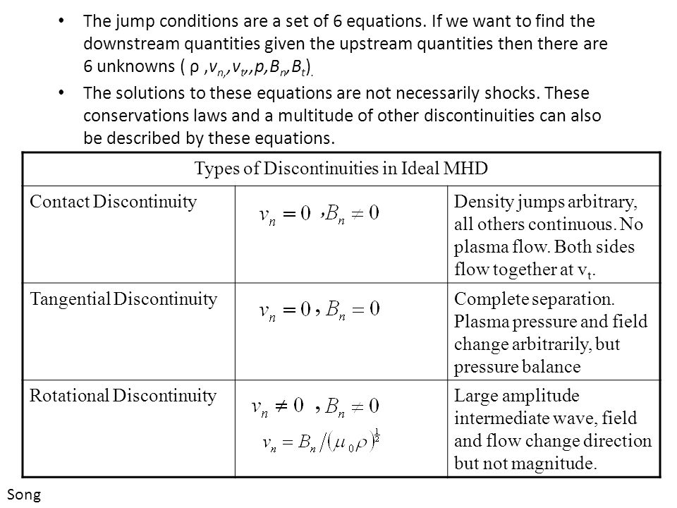 Types of Discontinuities in Ideal MHD