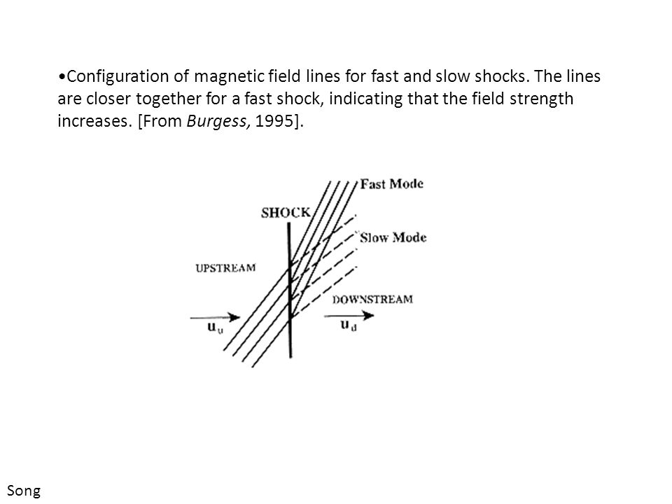Configuration of magnetic field lines for fast and slow shocks