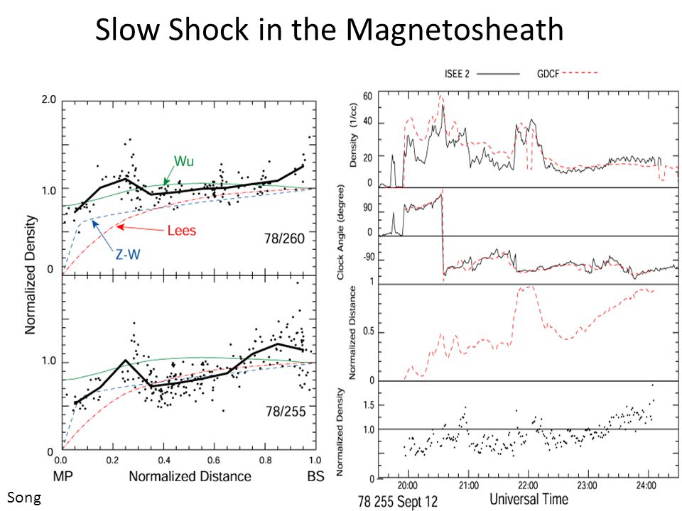 Slow Shock in the Magnetosheath