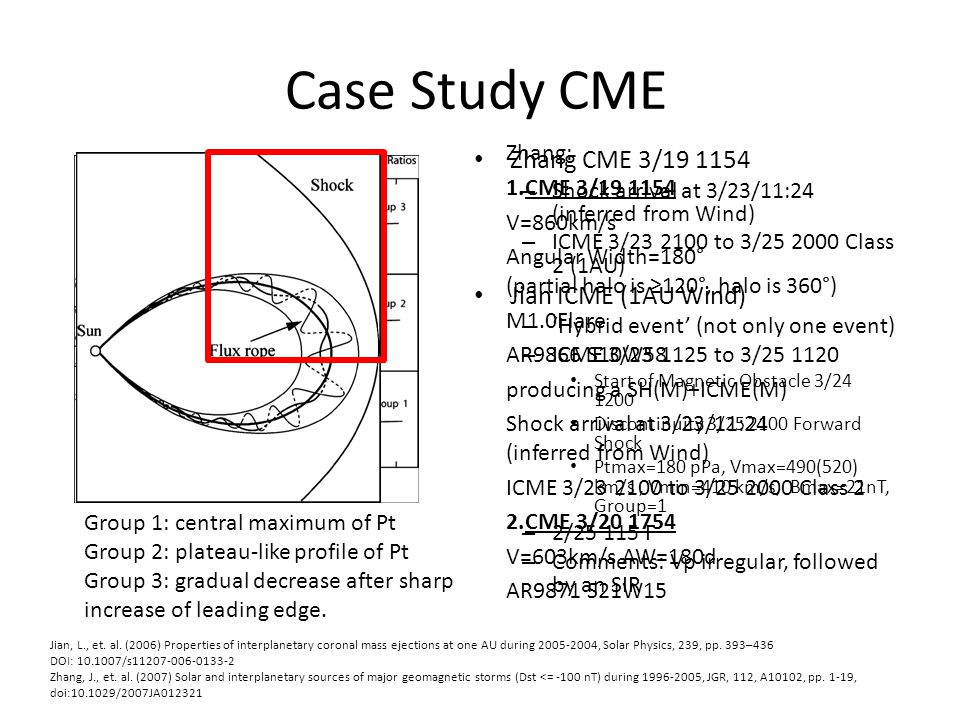 Case Study CME Solar Wind at 1 AU Zhang CME 3/19 1154
