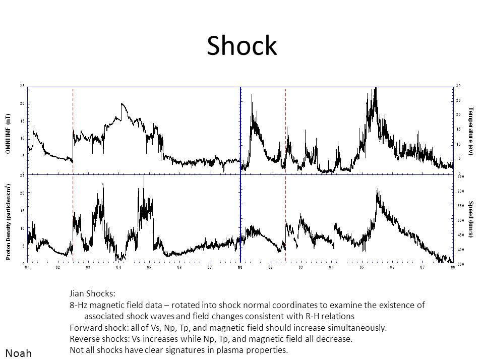 Shock Noah Jian Shocks: