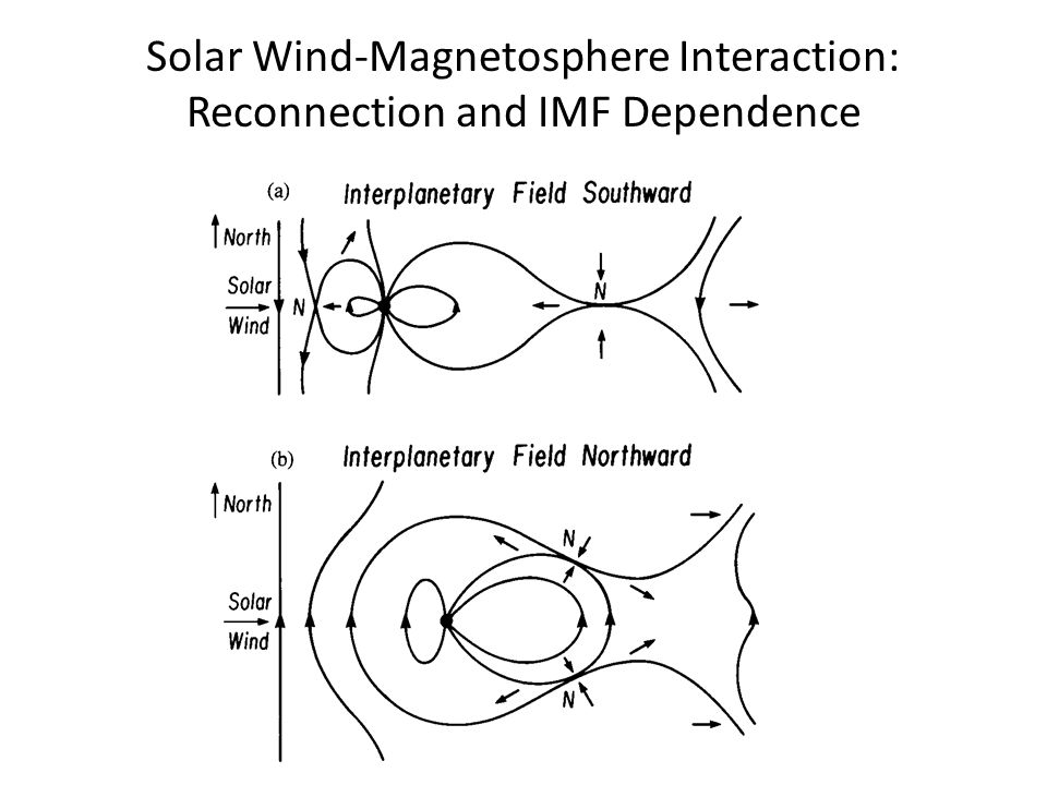 Solar Wind-Magnetosphere Interaction: Reconnection and IMF Dependence
