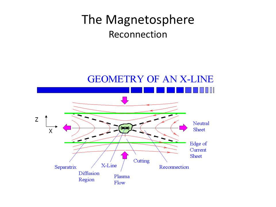 The Magnetosphere Reconnection