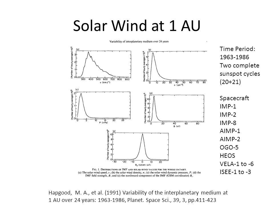 Solar Wind at 1 AU Time Period: 1963-1986