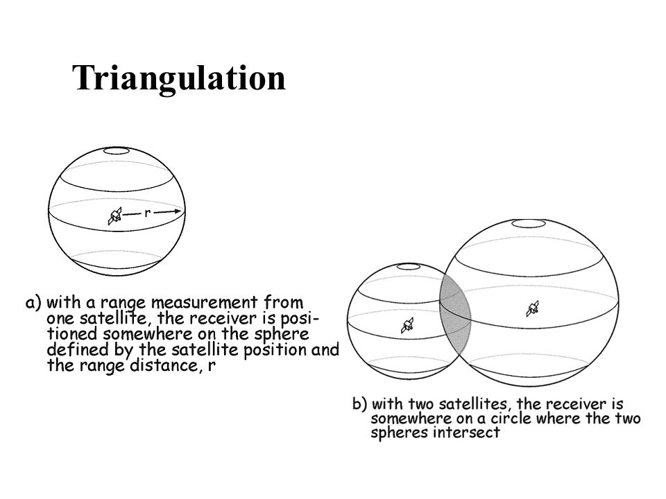 Triangulation Suppose we measure our distance from a satellite and find it to be 11,000 miles.