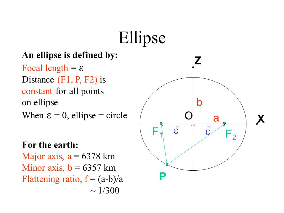 Ellipse Z b O a X  F1  F2 P An ellipse is defined by: