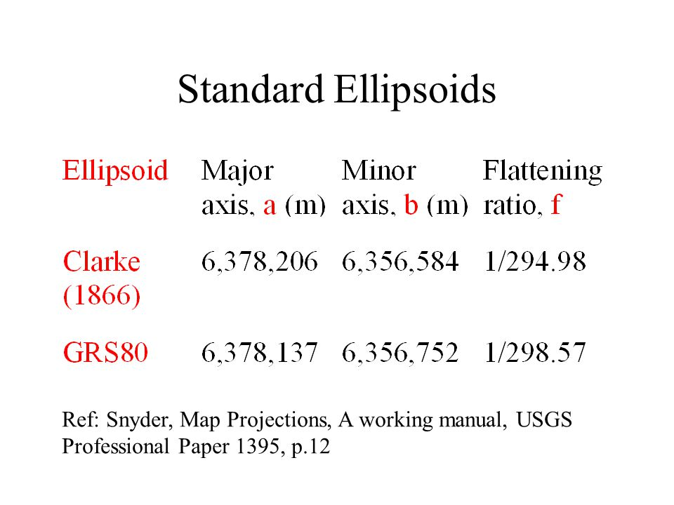 Standard Ellipsoids Ref: Snyder, Map Projections, A working manual, USGS.