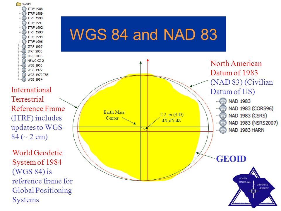 WGS 84 and NAD 83 North American Datum of 1983 (NAD 83) (Civilian Datum of US)