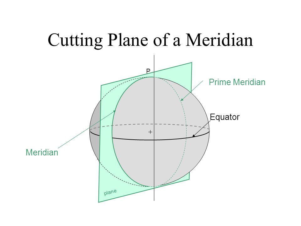 Cutting Plane of a Meridian