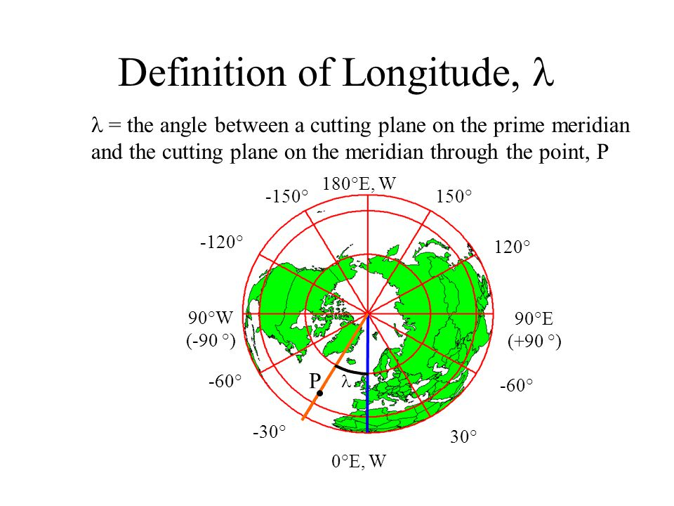 Definition of Longitude, l