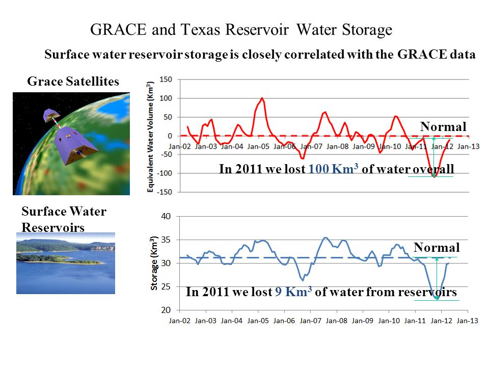 GRACE and Texas Reservoir Water Storage