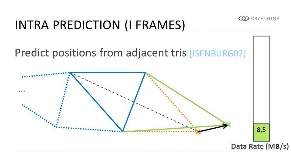 Intra Prediction (i Frames)