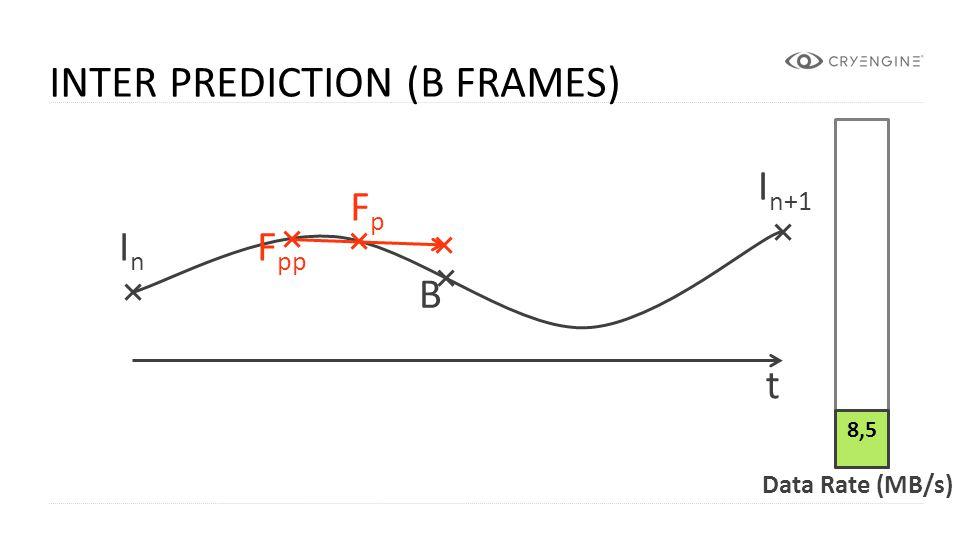 Inter Prediction (B Frames)