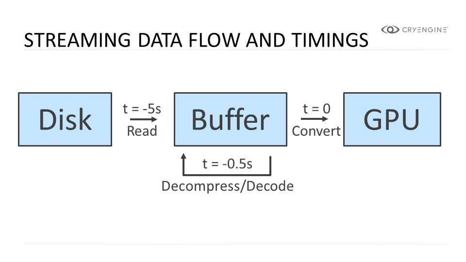 Disk Buffer GPU Streaming Data Flow And TimingS t = -5s Read t = 0