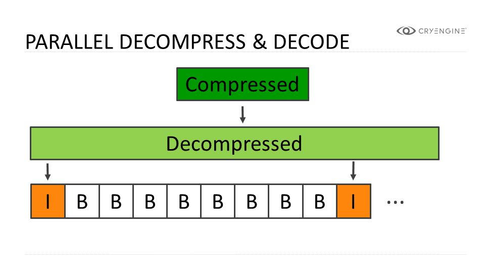 ... Parallel Decompress & Decode Compressed Compressed Decompressed