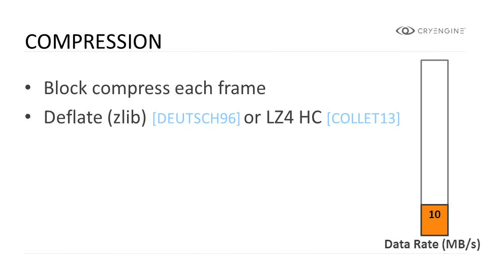 Compression Block compress each frame