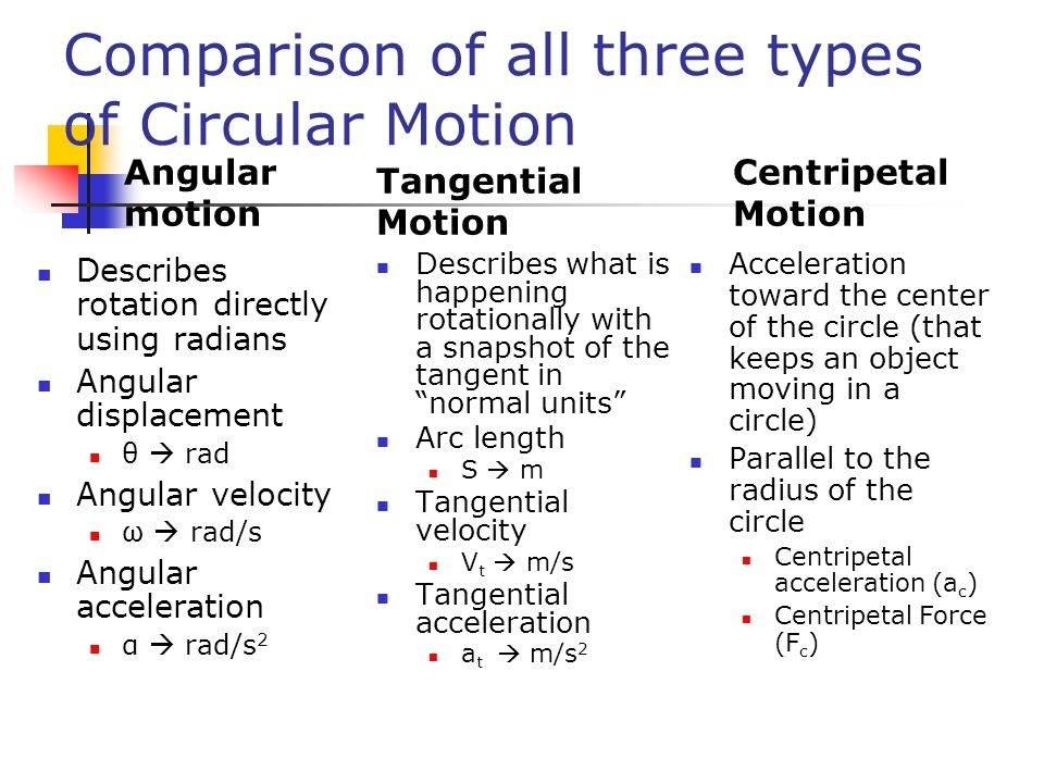 Comparison of all three types of Circular Motion