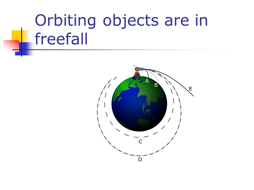Orbiting objects are in freefall