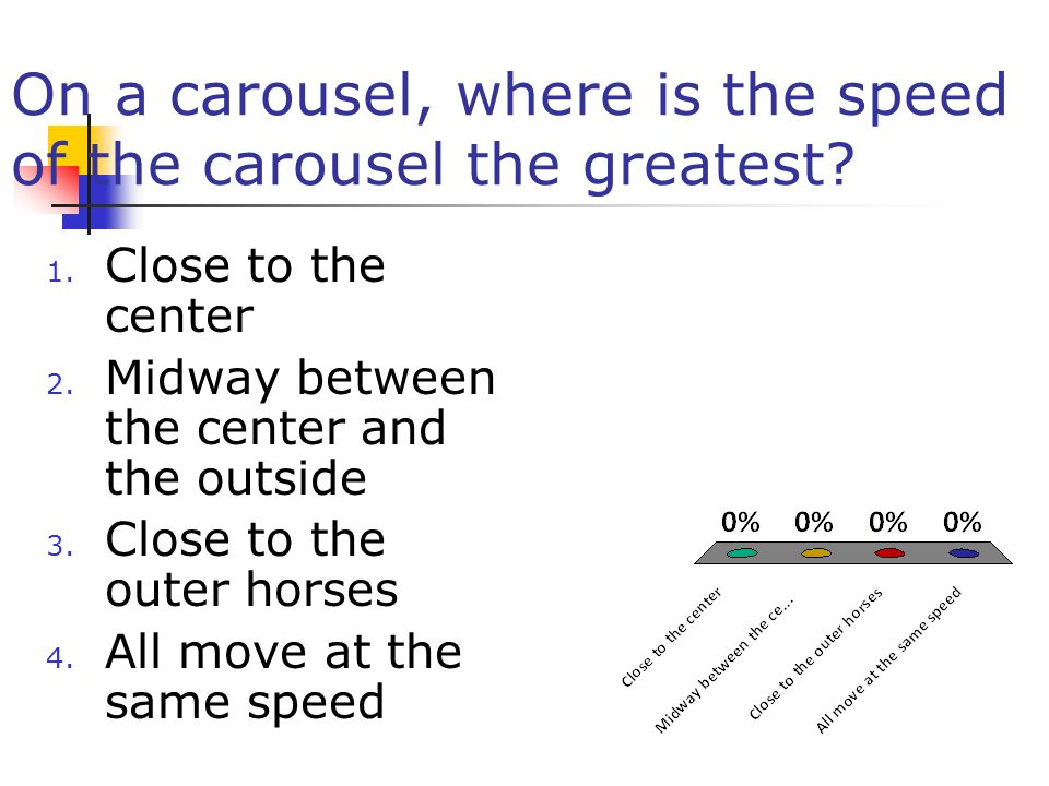 On a carousel, where is the speed of the carousel the greatest
