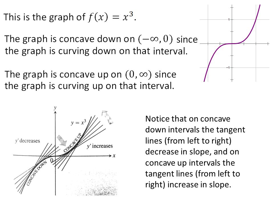 Notice that on concave down intervals the tangent lines (from left to right) decrease in slope, and on concave up intervals the tangent lines (from left to right) increase in slope.