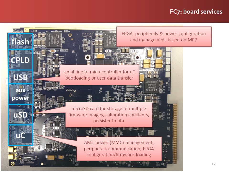 FPGA, peripherals & power configuration and management based on MP7