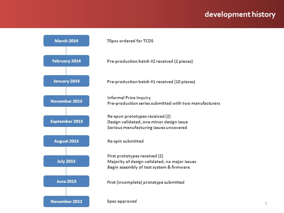 development history March 2014 70pcs ordered for TCDS February 2014