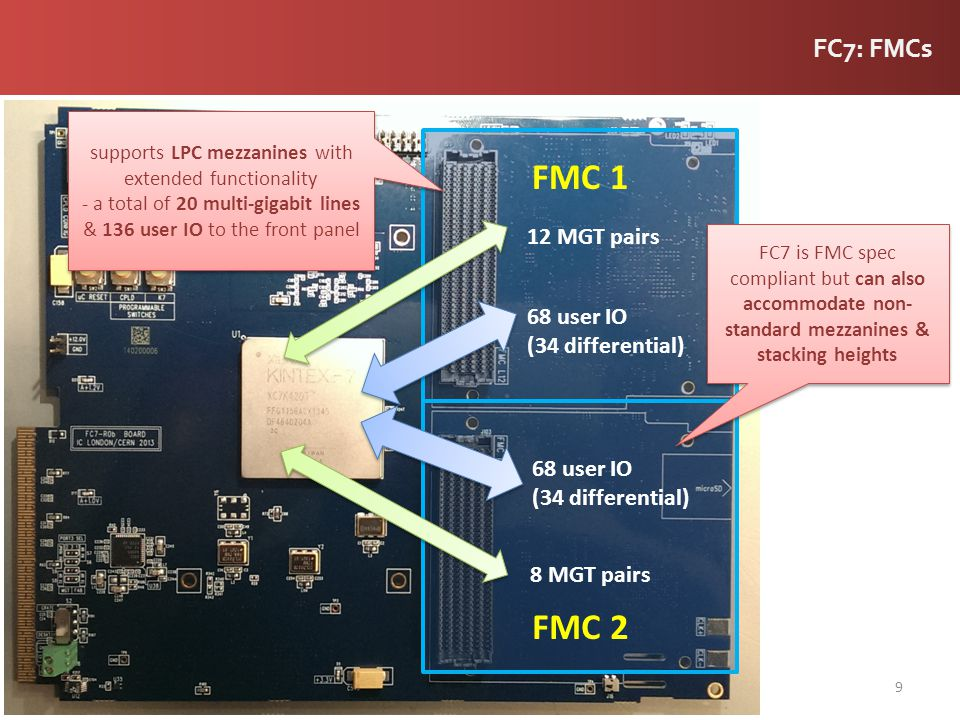 FMC 1 FMC 2 FC7: FMCs 12 MGT pairs 68 user IO (34 differential)