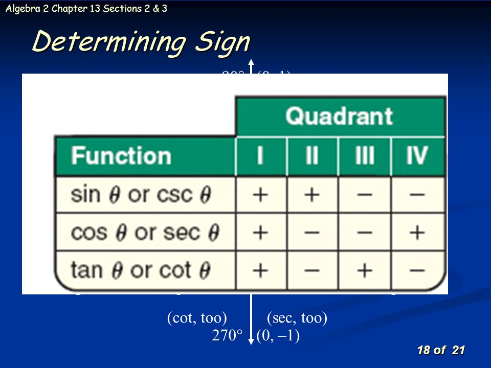 Determining Sign Students Sine values are positive All