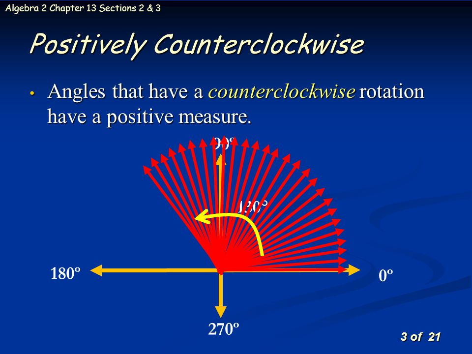 Positively Counterclockwise